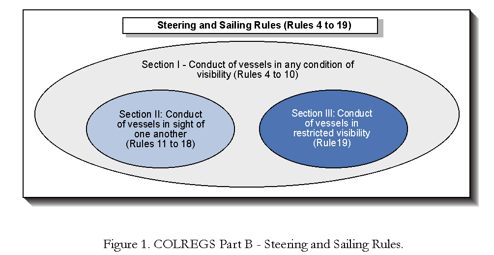 Figure 1. COLREGS Part B - Steering and Sailing Rules.